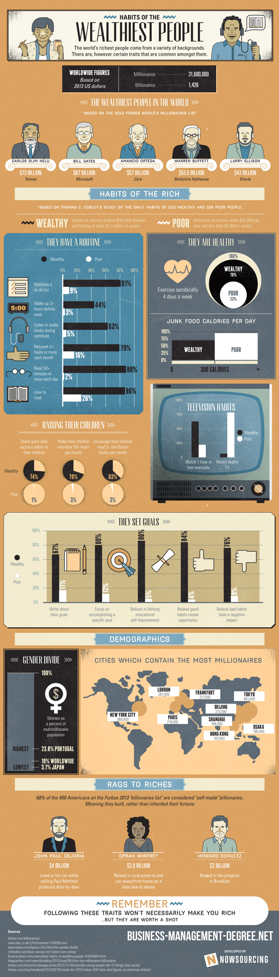 1389897325-habits-worlds-wealthiest-people-infographic