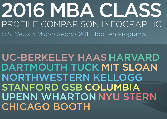 2016 MBA Class Profile USA